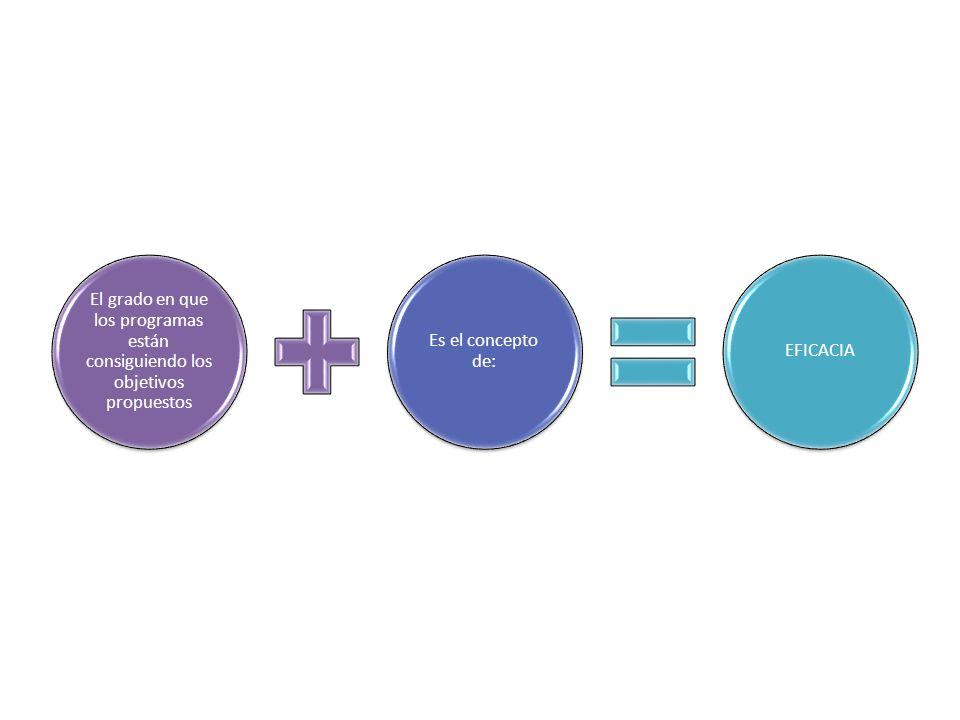 El grado en que los programas están consiguiendo los objetivos propuestos Es el concepto de: EFICACIA