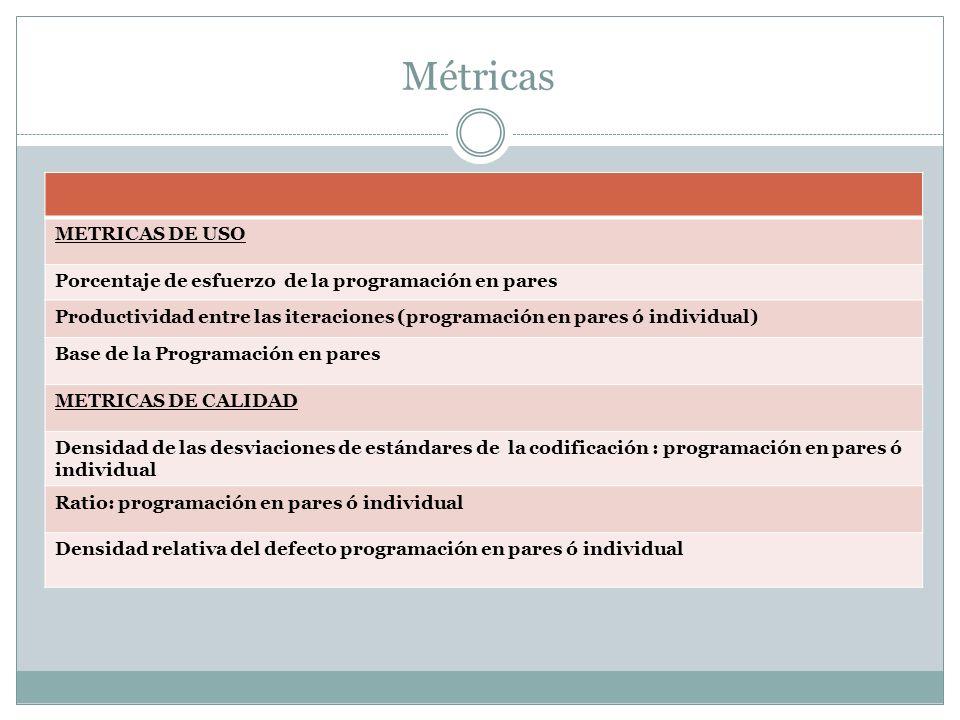 Métricas METRICAS DE USO Porcentaje de esfuerzo de la programación en pares Productividad entre las iteraciones (programación en pares ó individual) Base de la Programación en pares METRICAS DE CALIDAD Densidad de las desviaciones de estándares de la codificación : programación en pares ó individual Ratio: programación en pares ó individual Densidad relativa del defecto programación en pares ó individual