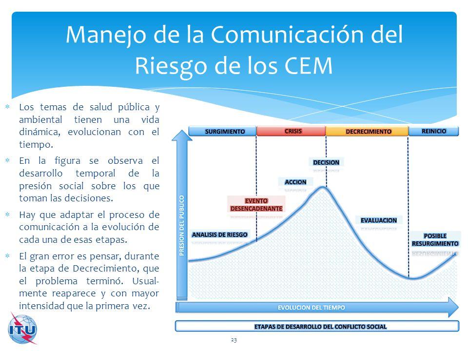 Manejo de la Comunicación del Riesgo de los CEM 23 Los temas de salud pública y ambiental tienen una vida dinámica, evolucionan con el tiempo. En la f