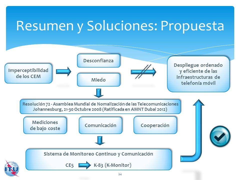 Resumen y Soluciones: Propuesta 24 Imperceptibilidad de los CEM Desconfianza Miedo Mediciones de bajo coste Mediciones de bajo coste Comunicación Coop