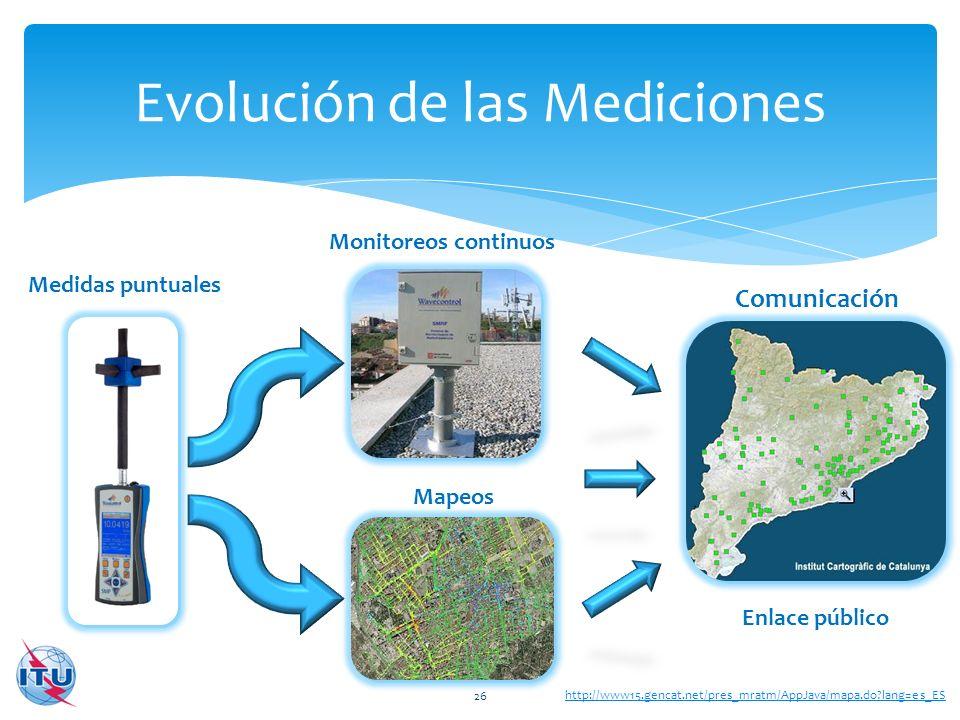 Evolución de las Mediciones 26 Medidas puntuales Monitoreos continuos Mapeos Comunicación Enlace público http://www15.gencat.net/pres_mratm/AppJava/ma