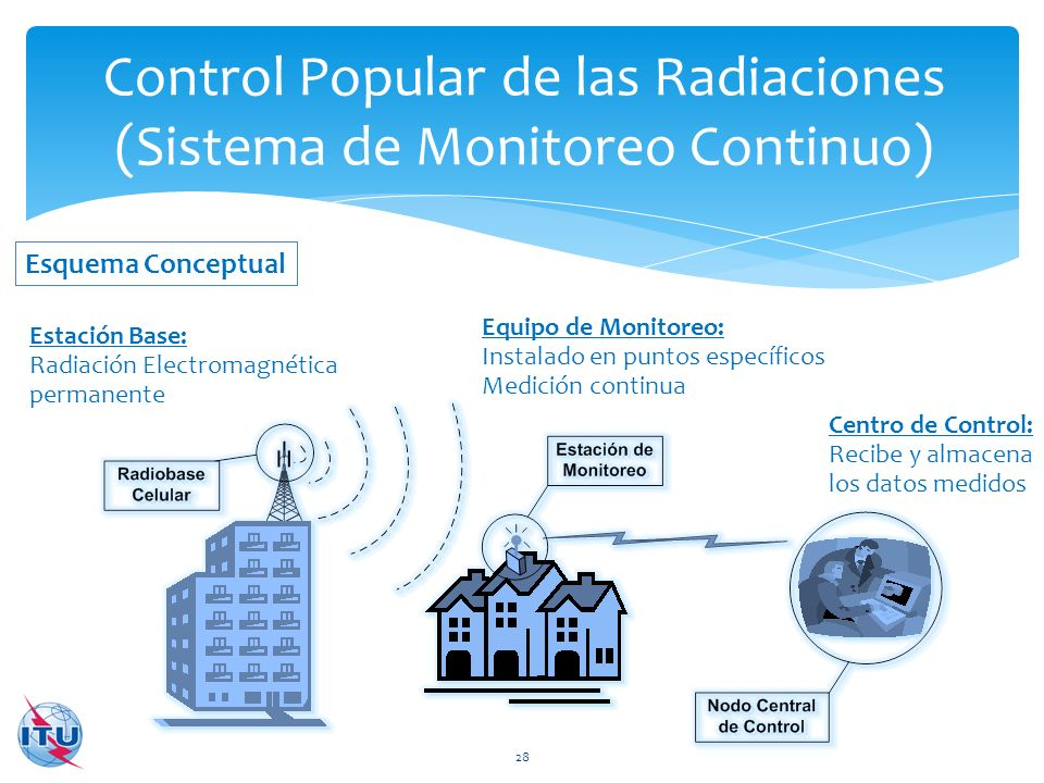 Control Popular de las Radiaciones (Sistema de Monitoreo Continuo) 28 Estación Base: Radiación Electromagnética permanente Equipo de Monitoreo: Instal