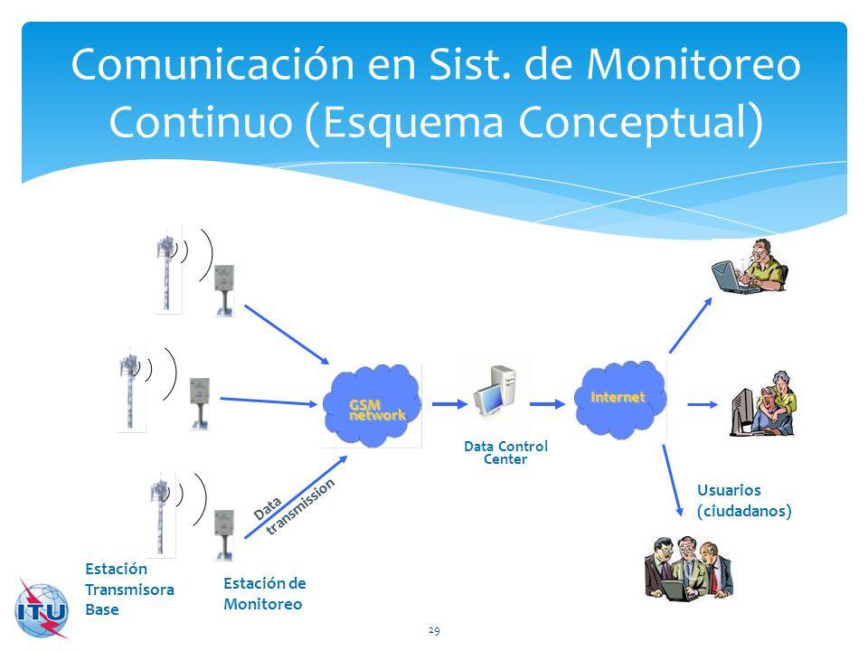 GSMnetwork Estación Transmisora Base Estación de Monitoreo Data transmission Data Control Center Internet Usuarios (ciudadanos) Comunicación en Sist.
