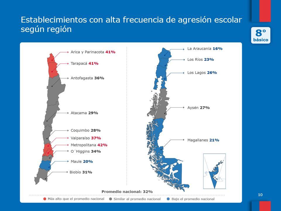 Establecimientos con alta frecuencia de agresión escolar según región 10