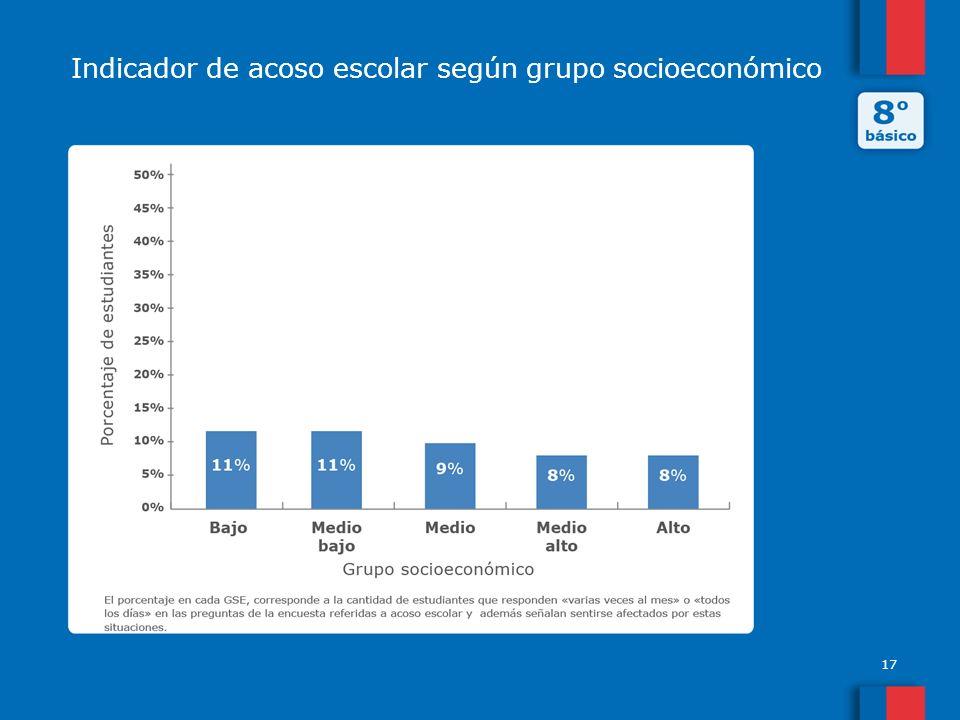 17 Indicador de acoso escolar según grupo socioeconómico
