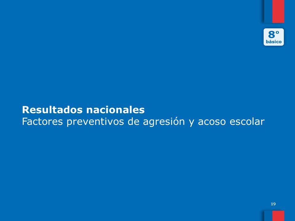 Resultados nacionales Factores preventivos de agresión y acoso escolar 19
