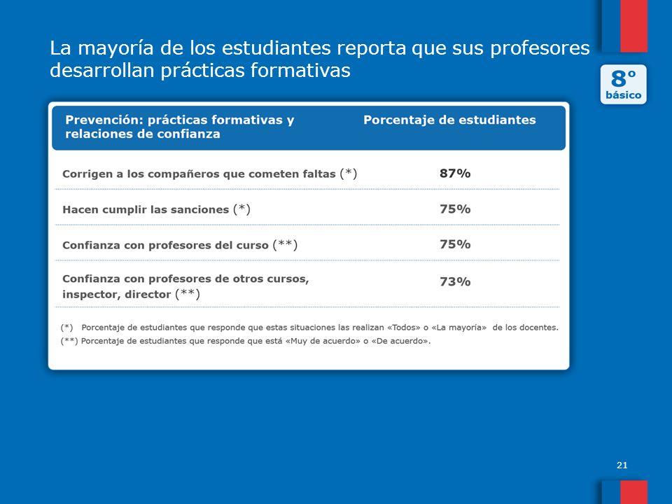 21 La mayoría de los estudiantes reporta que sus profesores desarrollan prácticas formativas