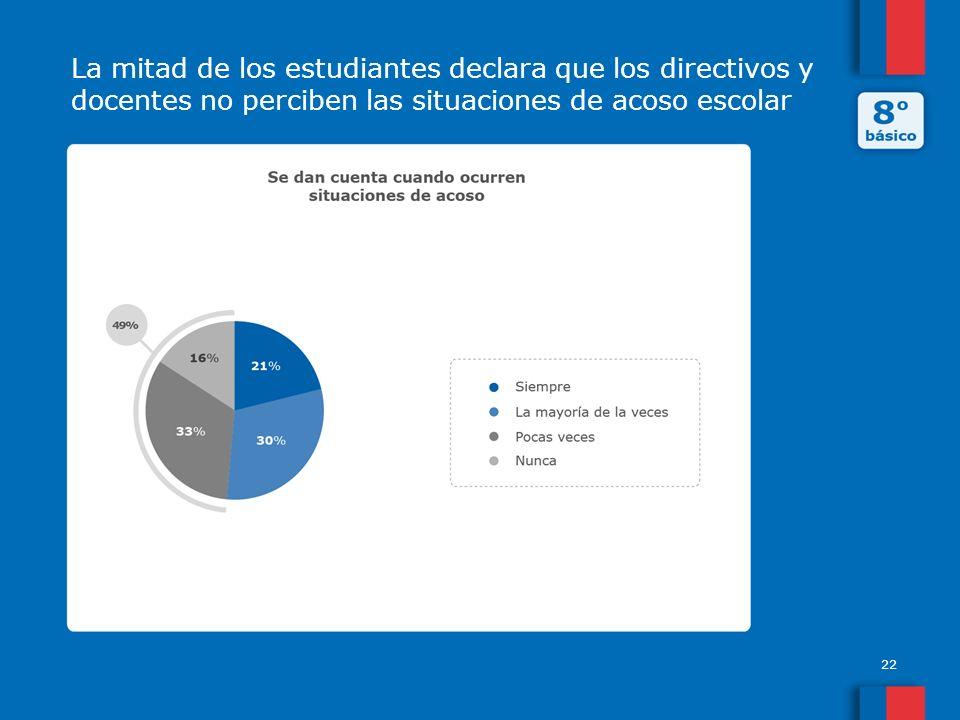 La mitad de los estudiantes declara que los directivos y docentes no perciben las situaciones de acoso escolar 22