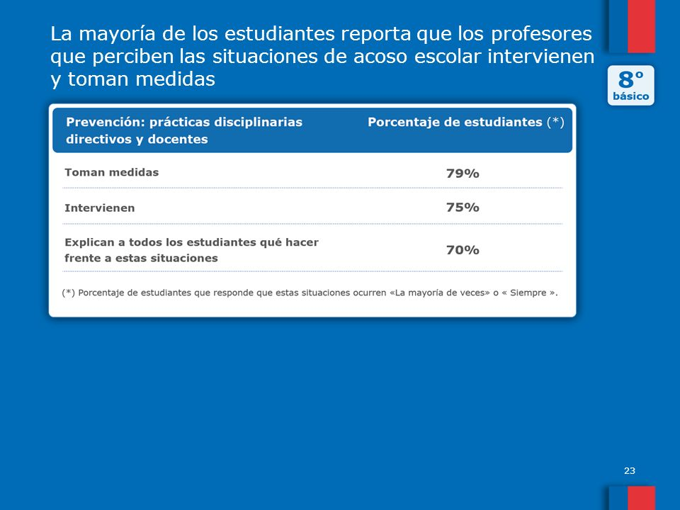 La mayoría de los estudiantes reporta que los profesores que perciben las situaciones de acoso escolar intervienen y toman medidas 23