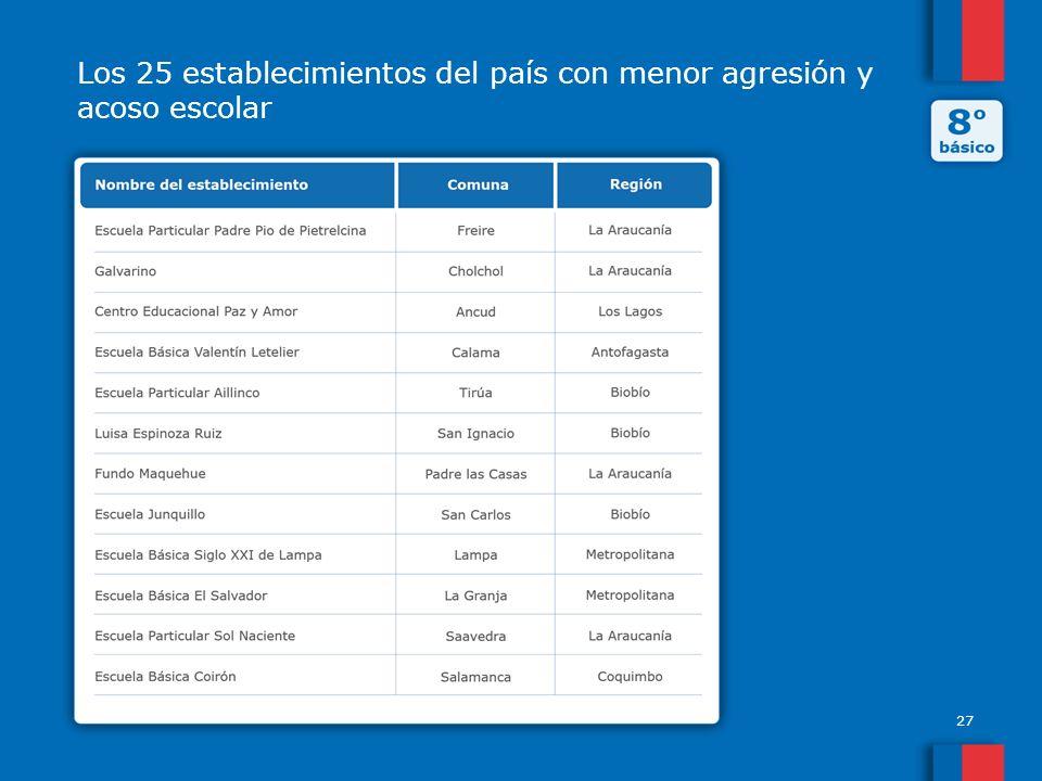 27 Los 25 establecimientos del país con menor agresión y acoso escolar