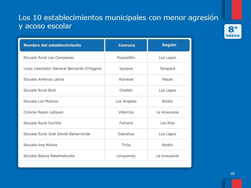 Los 10 establecimientos municipales con menor agresión y acoso escolar 28