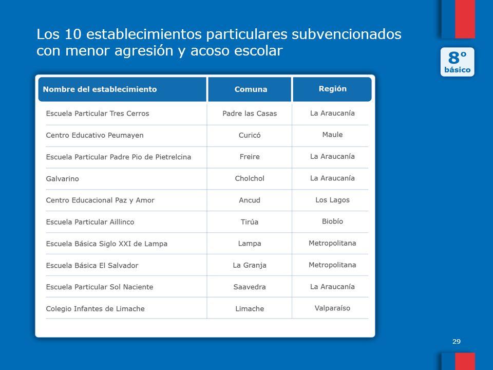 Los 10 establecimientos particulares subvencionados con menor agresión y acoso escolar 29