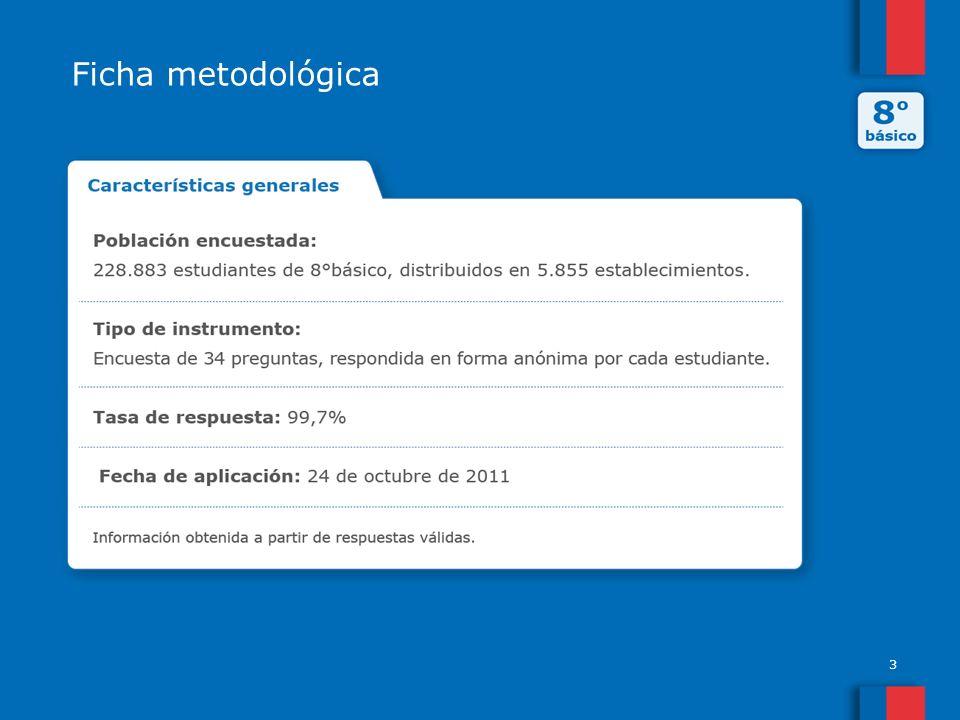 3 Ficha metodológica