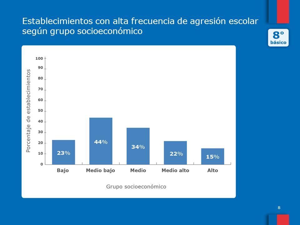 Establecimientos con alta frecuencia de agresión escolar según grupo socioeconómico 8