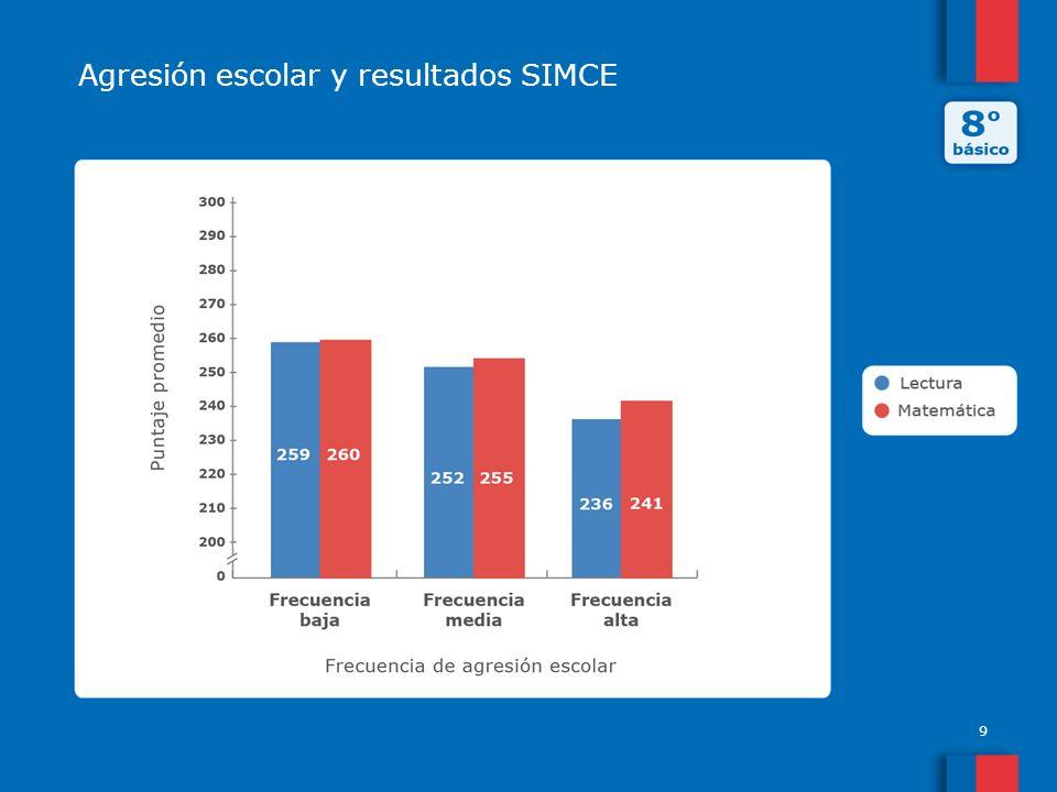 Agresión escolar y resultados SIMCE 9