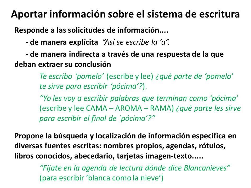 Aportar información sobre el sistema de escritura Responde a las solicitudes de información.... - de manera explícita Así se escribe la a. - de manera