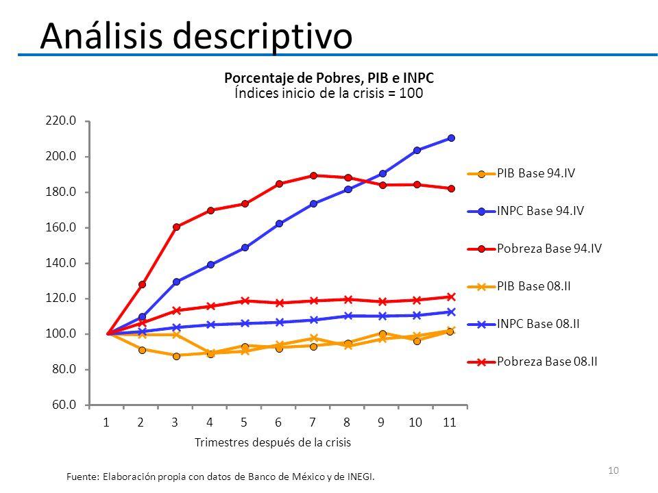 Porcentaje de Pobres, PIB e INPC Índices inicio de la crisis = 100 Fuente: Elaboración propia con datos de Banco de México y de INEGI. Análisis descri