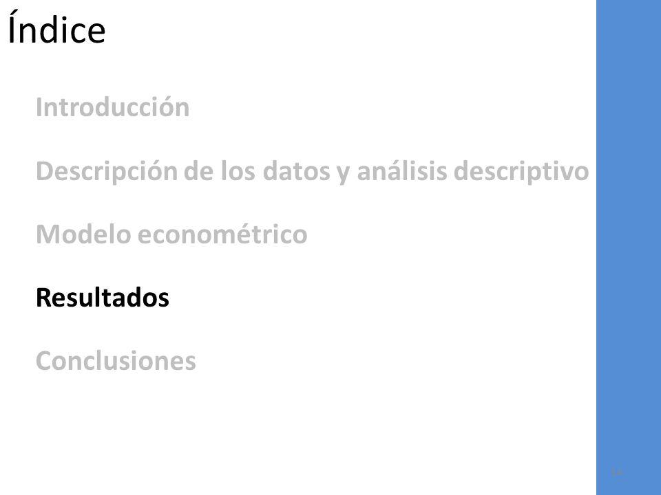 Índice Introducción Descripción de los datos y análisis descriptivo Modelo econométrico Resultados Conclusiones 14