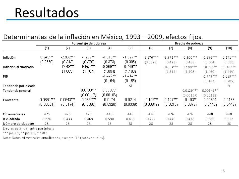 Resultados 15 Determinantes de la inflación en México, 1993 – 2009, efectos fijos.
