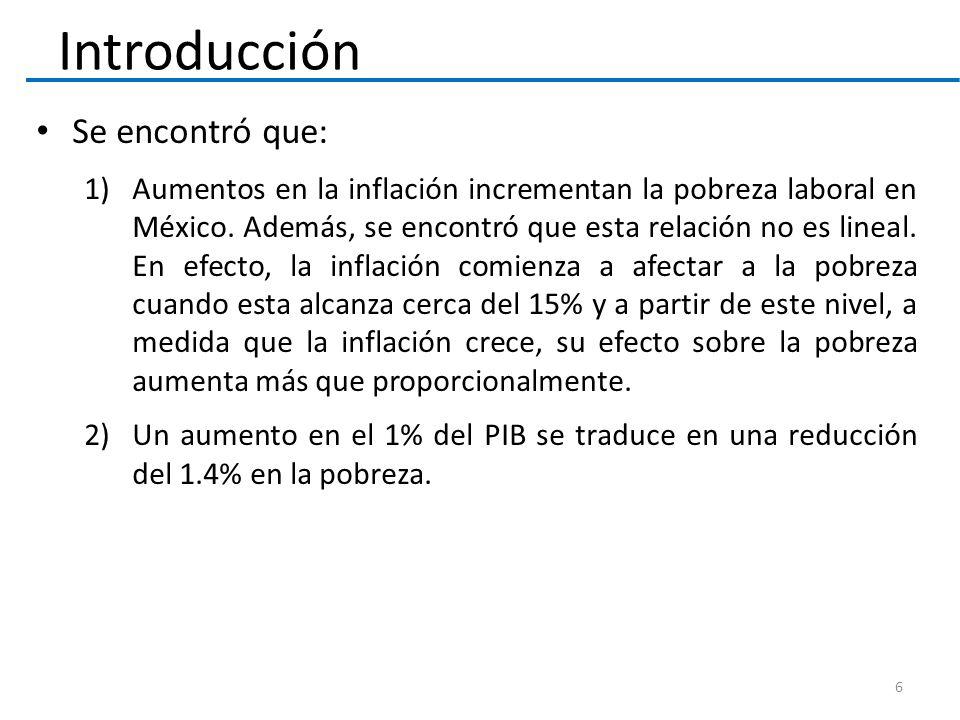 Introducción Se encontró que: 1)Aumentos en la inflación incrementan la pobreza laboral en México. Además, se encontró que esta relación no es lineal.