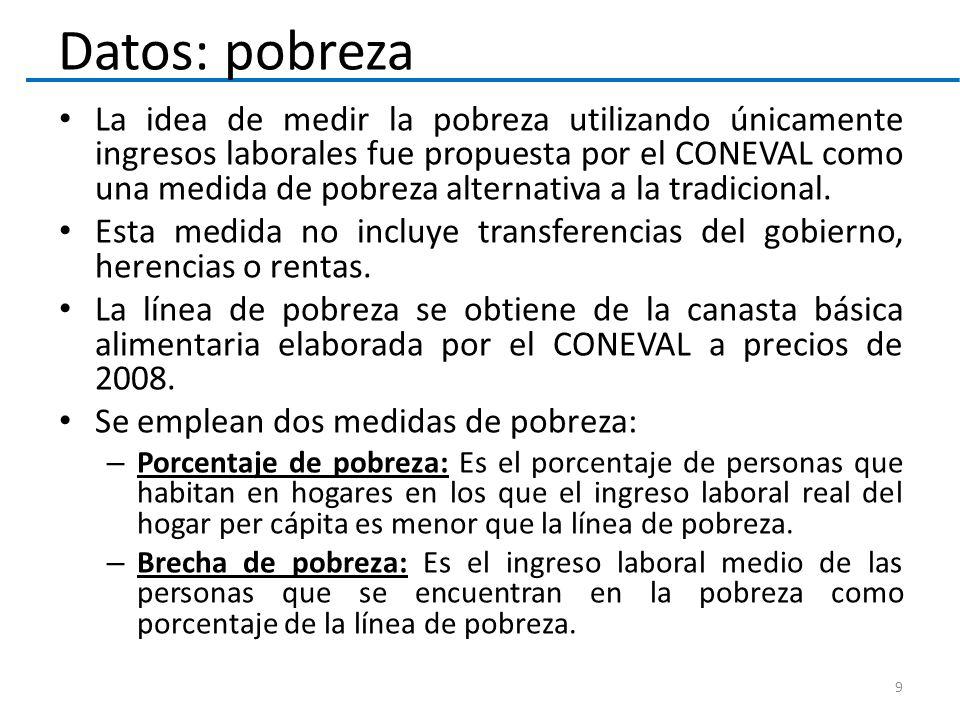 La idea de medir la pobreza utilizando únicamente ingresos laborales fue propuesta por el CONEVAL como una medida de pobreza alternativa a la tradicional.