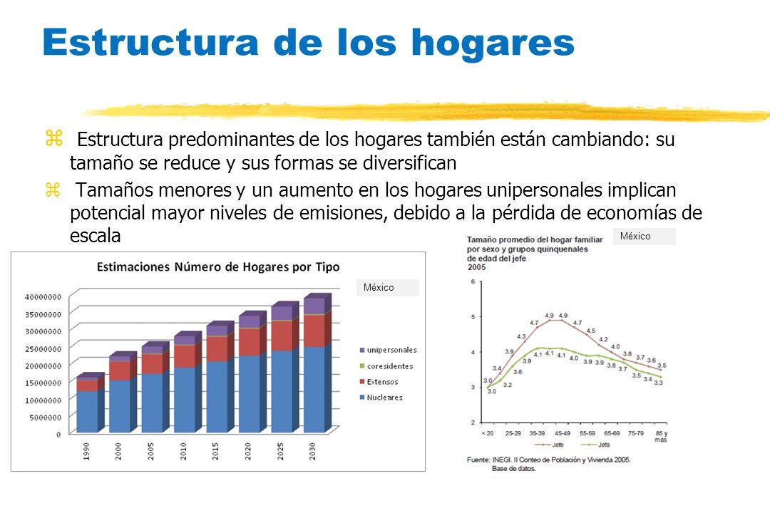 Estructura de los hogares z Estructura predominantes de los hogares también están cambiando: su tamaño se reduce y sus formas se diversifican z Tamaño