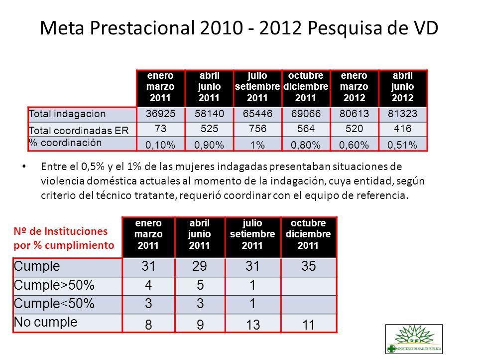 Meta Prestacional 2010 - 2012 Pesquisa de VD enero marzo 2011 abril junio 2011 julio setiembre 2011 octubre diciembre 2011 enero marzo 2012 abril juni