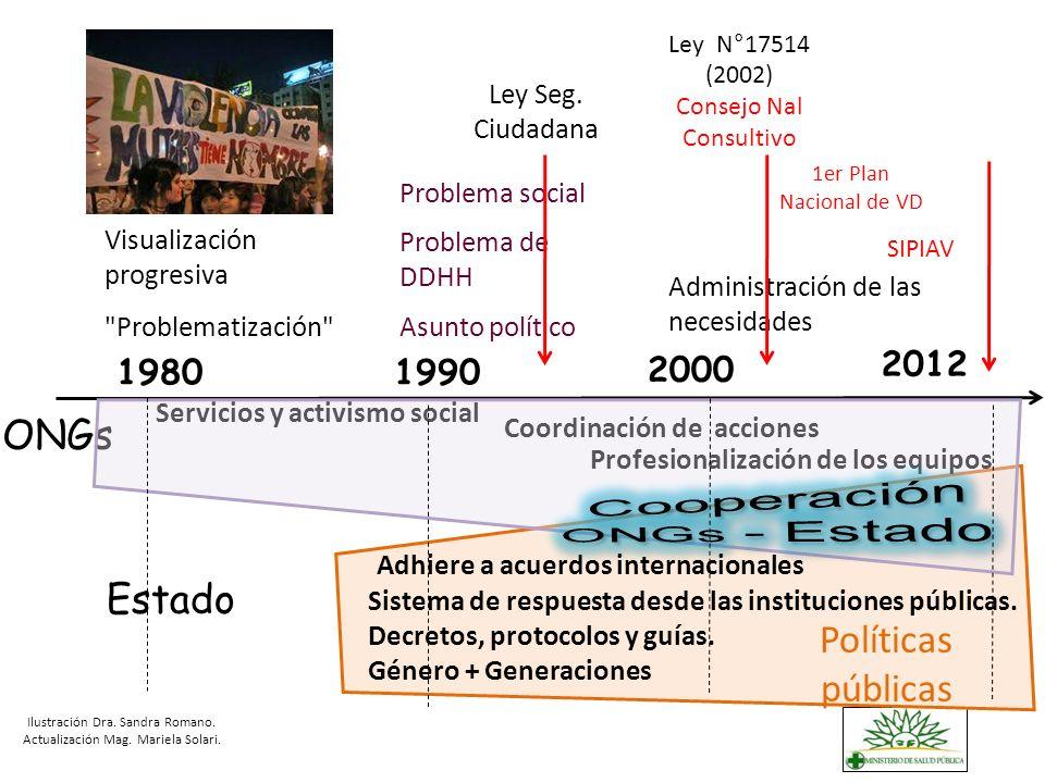 ONGs Servicios y activismo social Profesionalización de los equipos Coordinación de acciones Visualización progresiva
