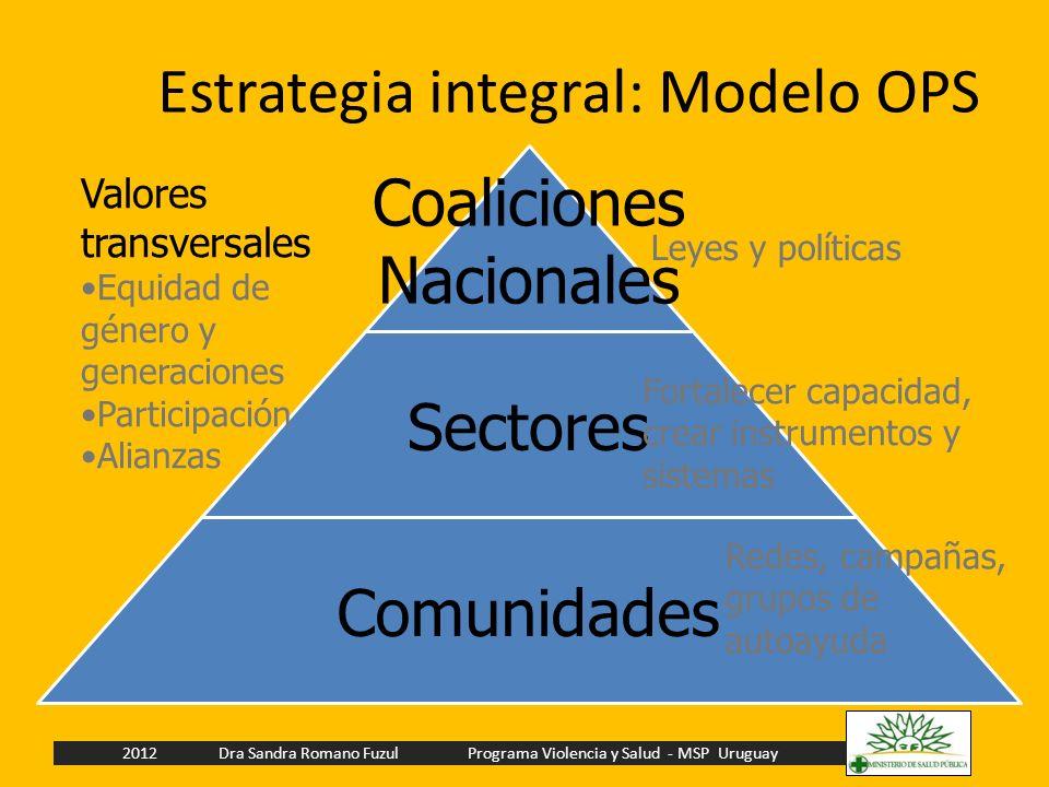 Estrategia integral: Modelo OPS Coaliciones Nacionales Sectores Comunidades Fortalecer capacidad, crear instrumentos y sistemas Leyes y políticas Rede