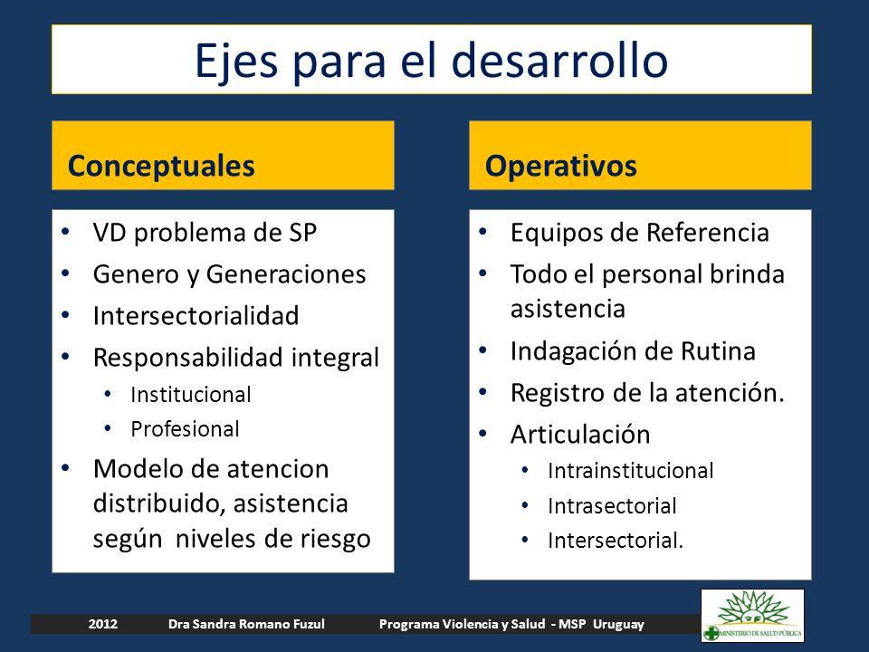 Ejes para el desarrollo ConceptualesOperativos VD problema de SP Genero y Generaciones Intersectorialidad Responsabilidad integral Institucional Profe