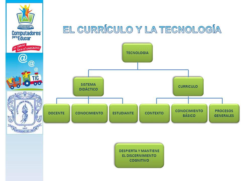 TECNOLOGIA SISTEMA DIDÁCTICO CURRICULO PROCESOS GENERALES CONOCIMIENTO BÁSICO CONTEXTO ESTUDIANTE DOCENTE CONOCIMIENTO DESPIERTA Y MANTIENE EL DISCERN