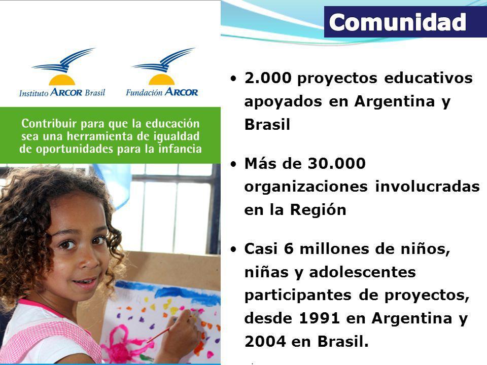 2.000 proyectos educativos apoyados en Argentina y Brasil Más de 30.000 organizaciones involucradas en la Región Casi 6 millones de niños, niñas y ado