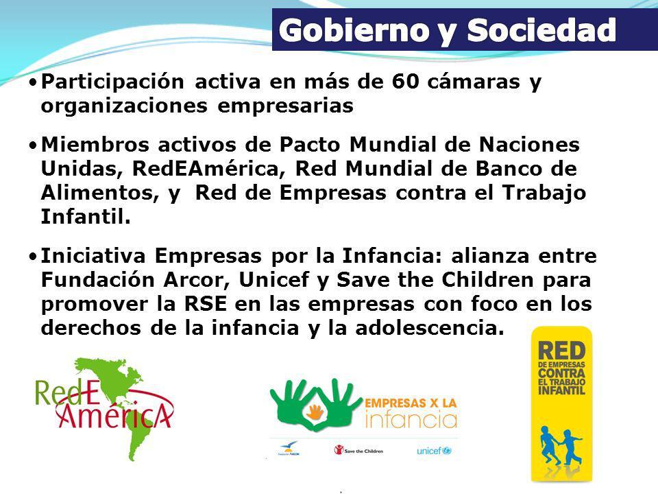 Participación activa en más de 60 cámaras y organizaciones empresarias Miembros activos de Pacto Mundial de Naciones Unidas, RedEAmérica, Red Mundial