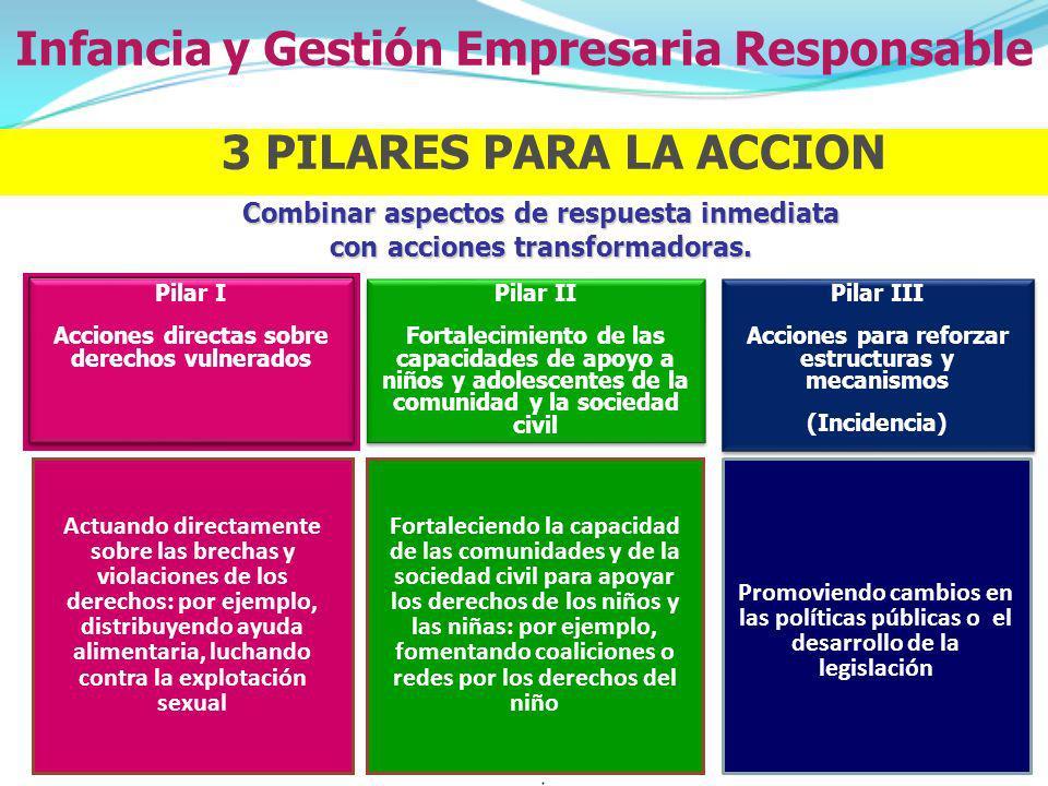 Combinar aspectos de respuesta inmediata con acciones transformadoras. Pilar II Fortalecimiento de las capacidades de apoyo a niños y adolescentes de
