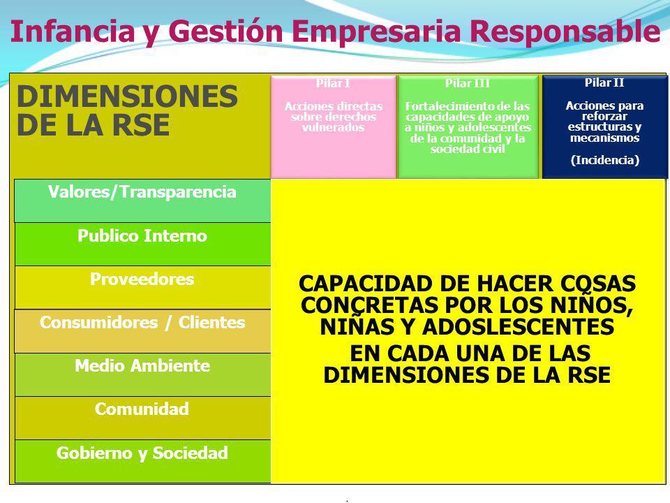 Pilar II Acciones para reforzar estructuras y mecanismos (Incidencia) Pilar II Acciones para reforzar estructuras y mecanismos (Incidencia) Valores/Tr