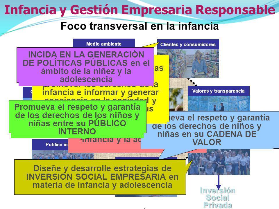 Foco transversal en la infancia Proveedores Medio ambiente Gobierno y sociedad Clientes y consumidores Publico interno Valores y transparencia Comunid