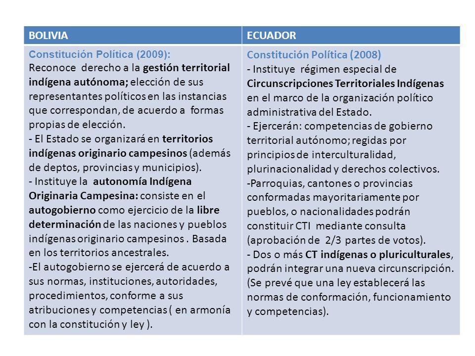 BOLIVIAECUADOR Constitución Política (2009): Reconoce derecho a la gestión territorial indígena autónoma; elección de sus representantes políticos en