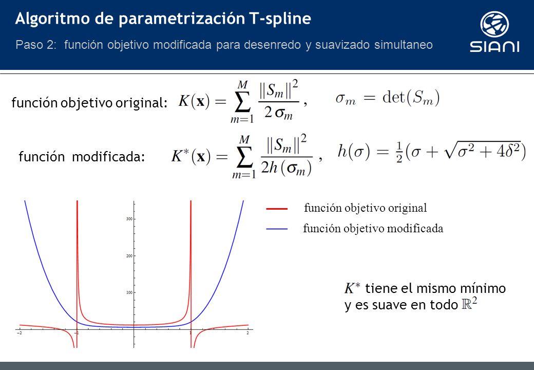 , función objetivo original: función modificada:, función objetivo original función objetivo modificada Algoritmo de parametrización T-spline Paso 2: función objetivo modificada para desenredo y suavizado simultaneo tiene el mismo mínimo y es suave en todo