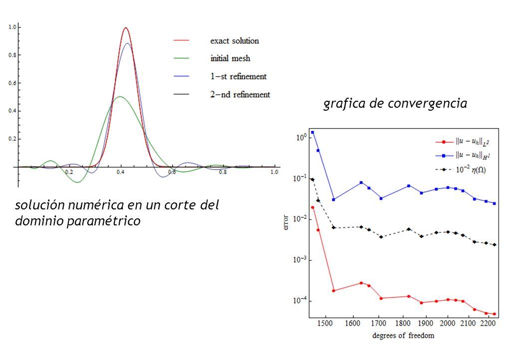grafica de convergencia solución numérica en un corte del dominio paramétrico