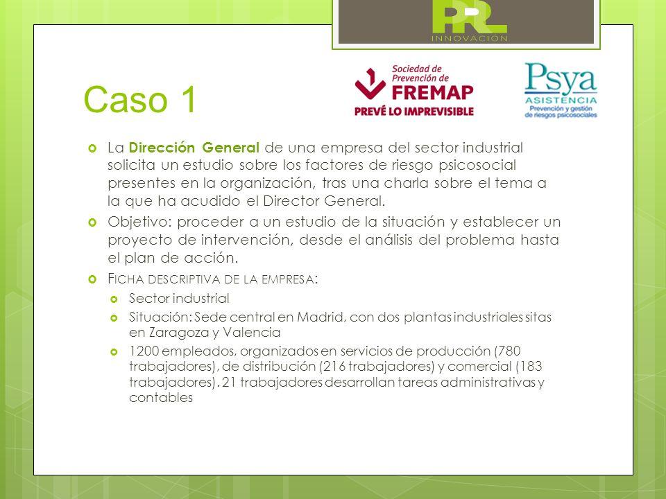 Caso 1 La Dirección General de una empresa del sector industrial solicita un estudio sobre los factores de riesgo psicosocial presentes en la organiza