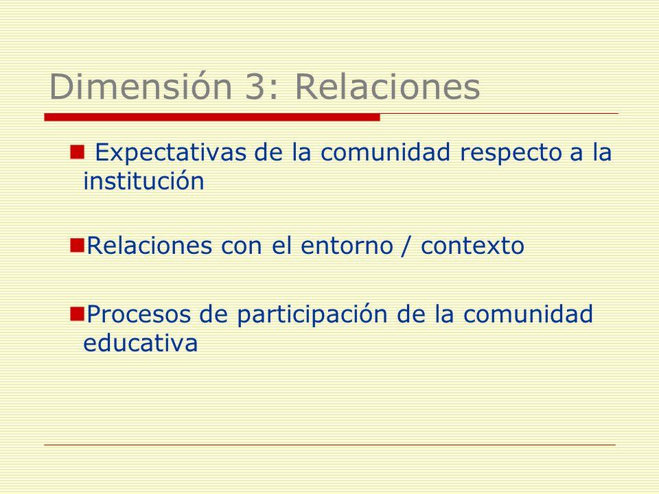 Expectativas de la comunidad respecto a la institución Relaciones con el entorno / contexto Procesos de participación de la comunidad educativa Dimens
