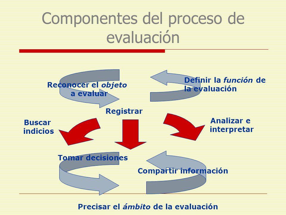 Componentes del proceso de evaluación Reconocer el objeto a evaluar Definir la función de la evaluación Buscar indicios Analizar e interpretar Compart