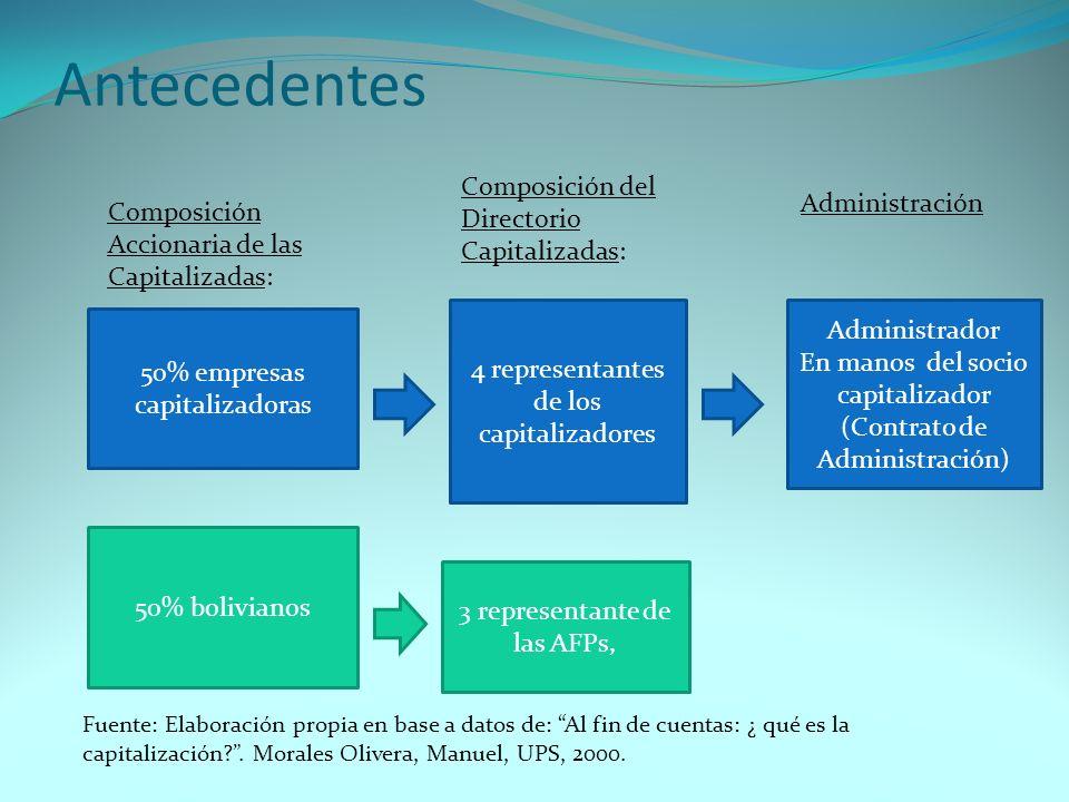 Antecedentes 50% empresas capitalizadoras 50% bolivianos Administrador En manos del socio capitalizador (Contrato de Administración) Composición Accio