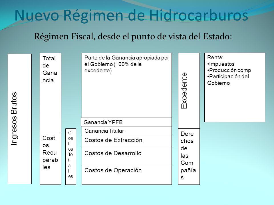 Nuevo Régimen Resultados del cambio de régimen: Bolivia supera su déficit fiscal crónico después de más de 40 años Bolivia dispone de recursos de libre disponibilidad, en lugar de créditos concesionarios internacionales, con imposiciones Distribución de la renta petrolera, entre regiones productoras, municipios, otras entidades públicas y subsidios directos a los más pobres.