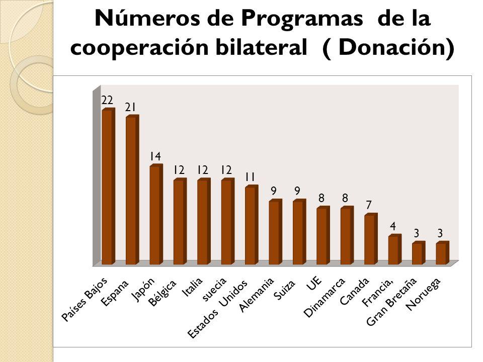 Números de Programas de la cooperación bilateral ( Donación)