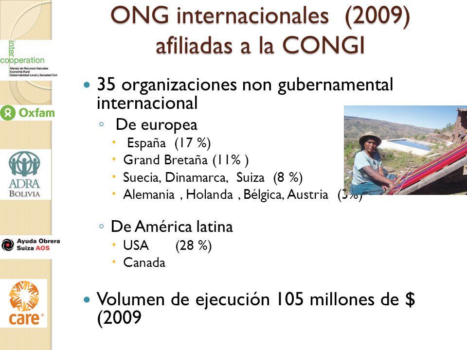 ONG internacionales (2009) afiliadas a la CONGI 35 organizaciones non gubernamental internacional De europea España (17 %) Grand Bretaña (11% ) Suecia