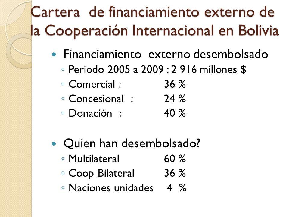 Cartera de financiamiento externo de la Cooperación Internacional en Bolivia Financiamiento externo desembolsado Periodo 2005 a 2009 : 2 916 millones