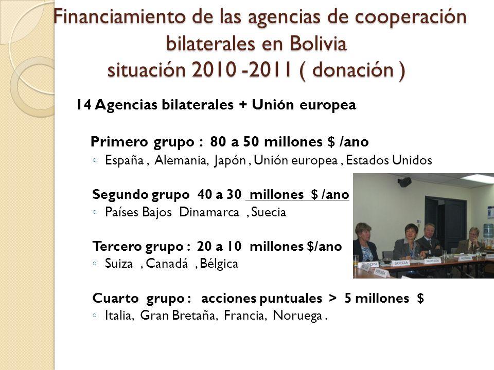 Financiamiento de las agencias de cooperación bilaterales en Bolivia situación 2010 -2011 ( donación ) Financiamiento de las agencias de cooperación b