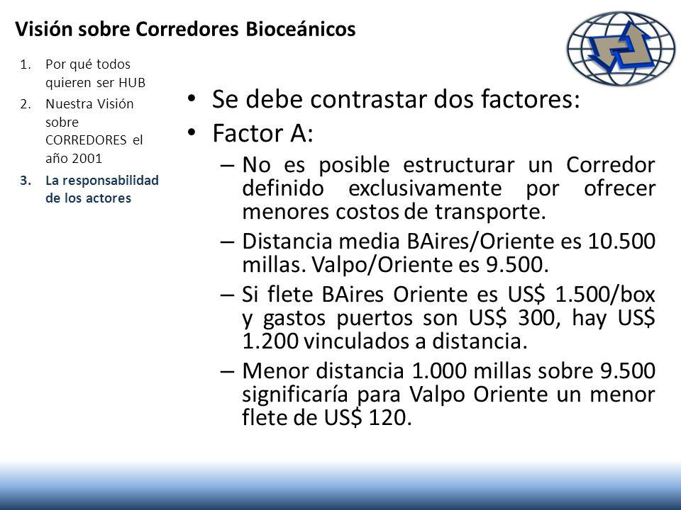 Visión sobre Corredores Bioceánicos Se debe contrastar dos factores: Factor A: – No es posible estructurar un Corredor definido exclusivamente por ofr