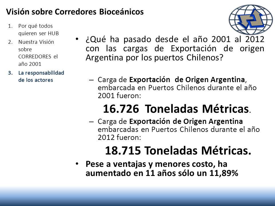 Visión sobre Corredores Bioceánicos ¿Qué ha pasado desde el año 2001 al 2012 con las cargas de Exportación de origen Argentina por los puertos Chileno
